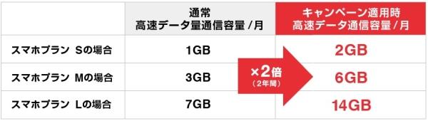 Y!mobileで2年間データ通信量が2倍