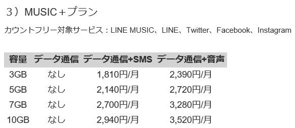 LINEモバイルMUSIC+プラン料金