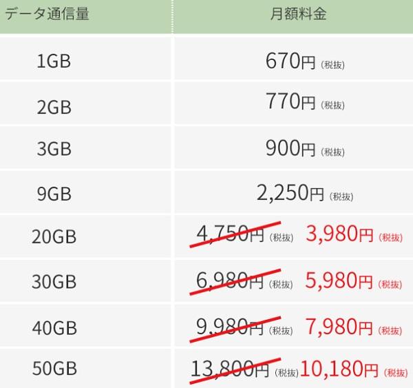 エキサイトモバイル定額料金